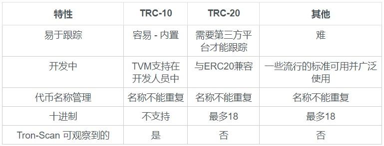 什么是TRON波场的TRC10和TRC20通证?