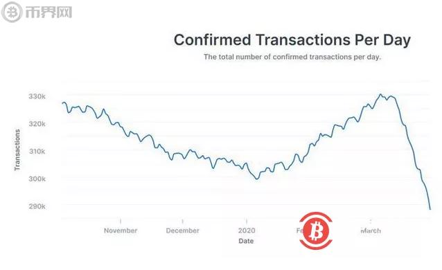 比特币交易量大幅下降,到底是怎么回事?