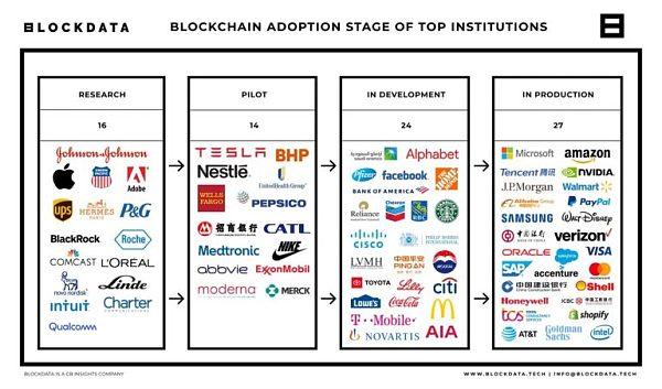 调查报告:Top100 上市公司有 81 家正在使用区块链技术